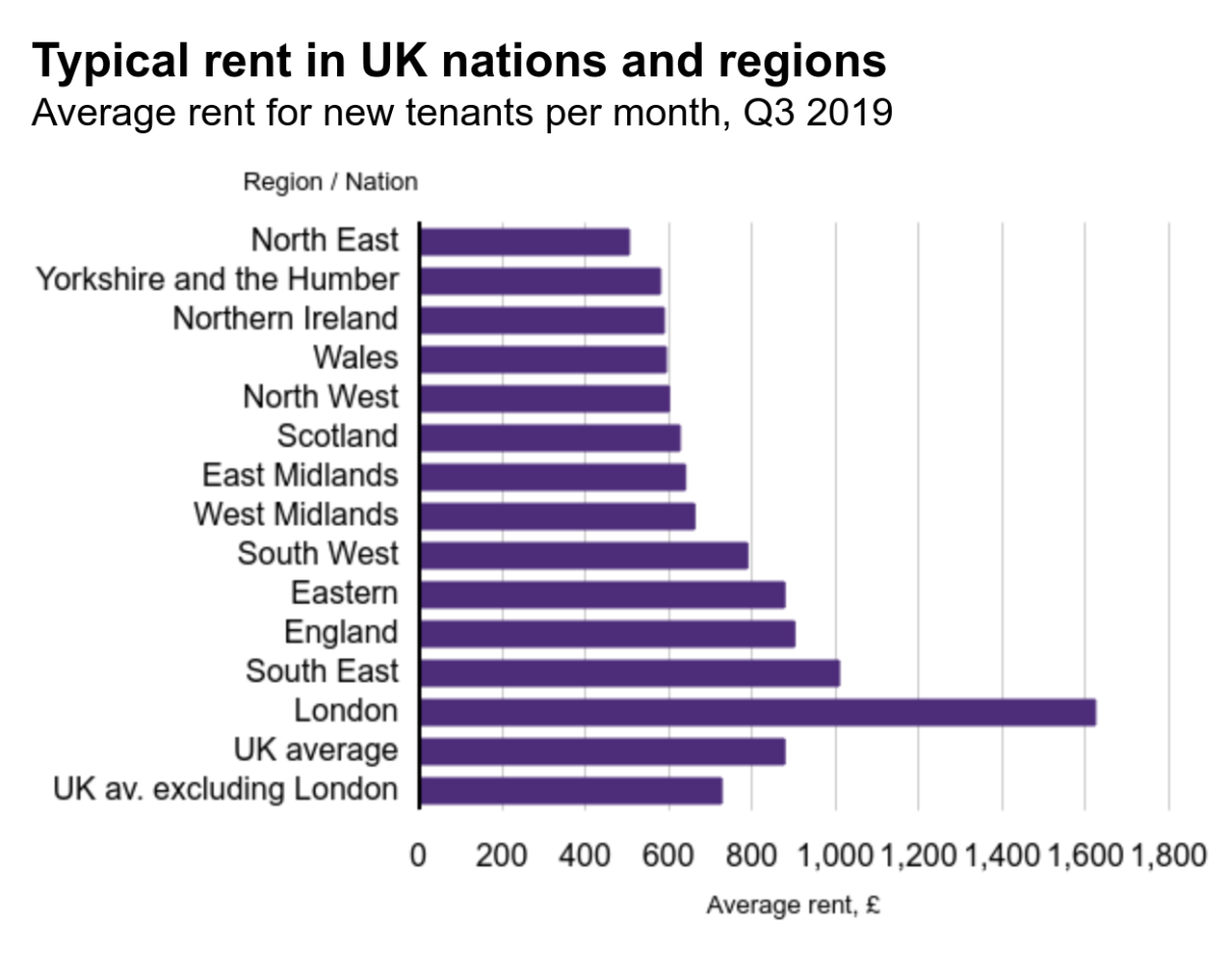 Typical rent in UK nations and regions