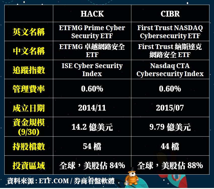 資料來源:ETF.COM、券商看盤軟體