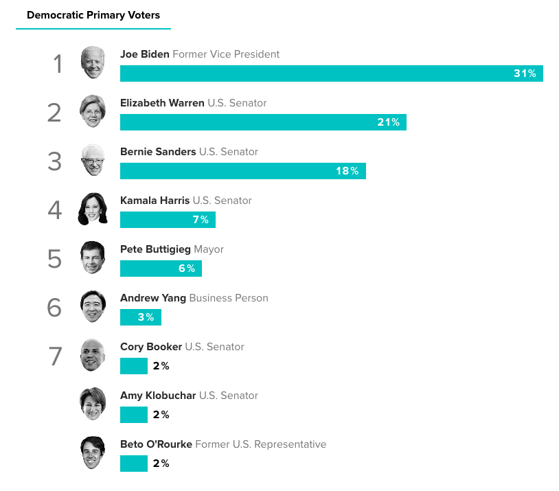 Support among Democratic primary voters, Oct. 16, 2019. (Morning Consult)