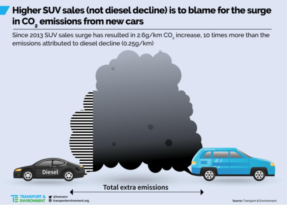 休旅車的碳排放比起其他車型都還要高,因此環保團體也呼籲減少 SUV。