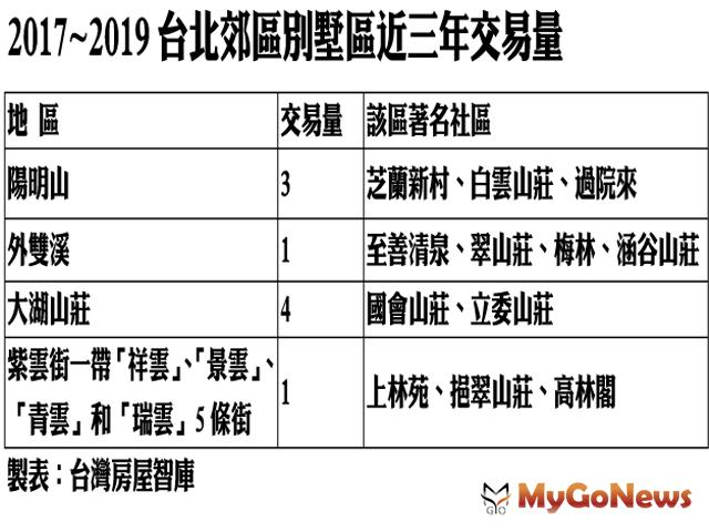 ▲2017~2019台北郊區別墅區近三年交易量