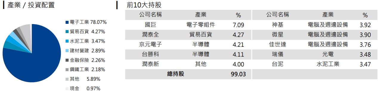 元大高股息(0056)