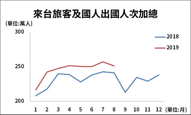 (資料來源:交通部觀光局)