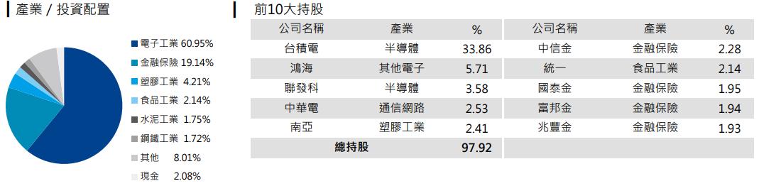 元大台灣ESG永續(00850)