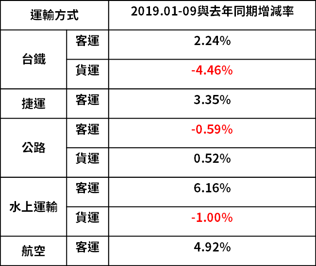 (資料來源:交通部)