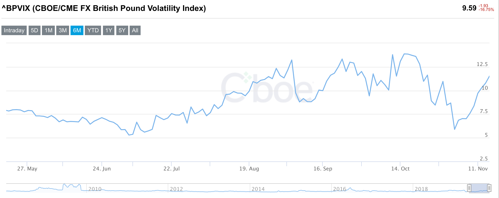 Expectations of sterling volatility have been rising since the start of the mount. Photo: Cboe/Screenshot