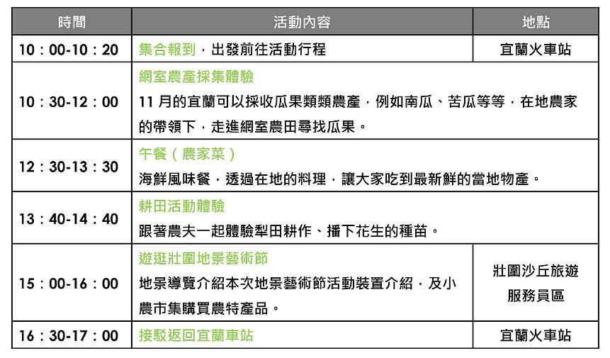 農產篇活動流程(圖片來源:2019壯圍沙丘地景藝術節)
