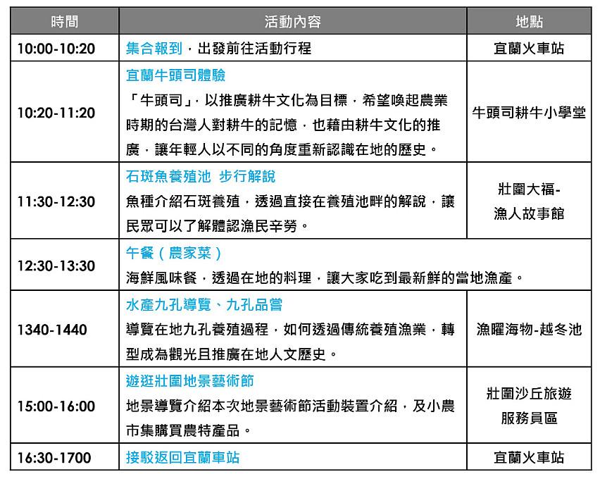 漁產篇活動流程(圖片來源:2019壯圍沙丘地景藝術節)