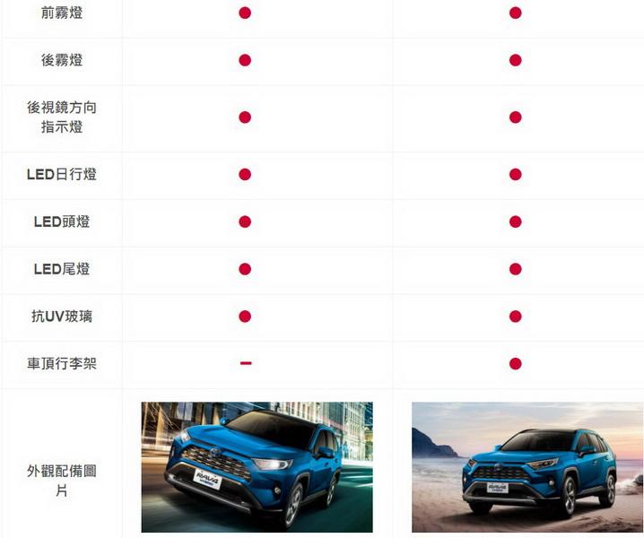 圖/2020 Toyota RAV4 2.5 Hybrid旗艦與2020 Toyota RAV4 2.5 Hybrid旗艦4WD兩者價格相差11萬,基本上就是配備上的差異。