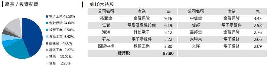 元大台灣高股息低波動(00713)