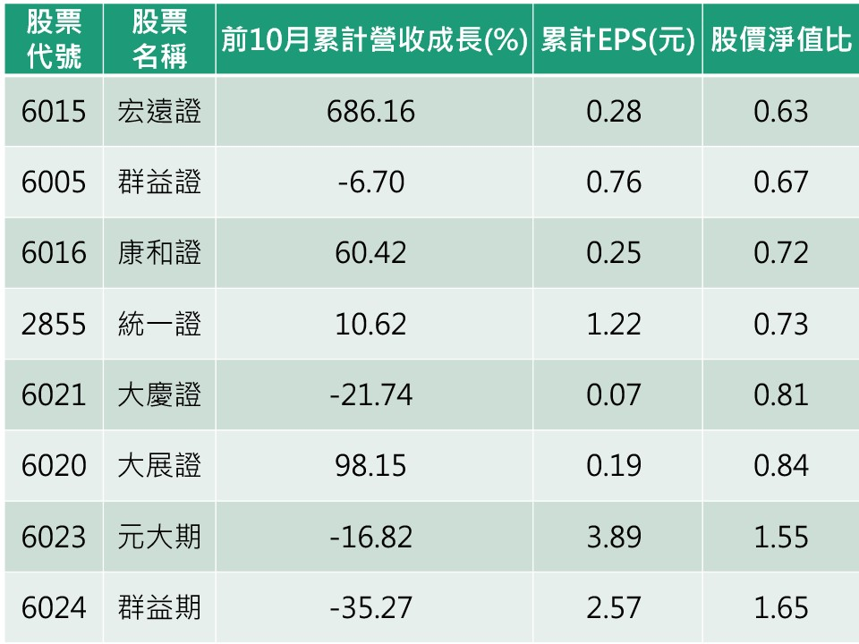 資料來源:CMoney/ 整理:陳唯泰 註:依股價淨值比由低到高排序