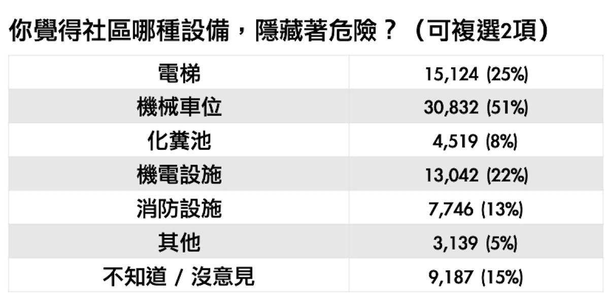 註:共5萬9930人參與投票 資料來源:Yahoo奇摩民調中心