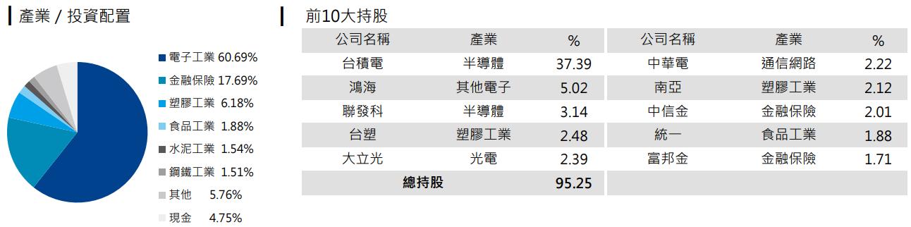 元大台灣50(0050)