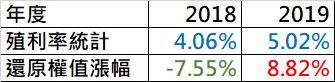 富邦台灣優質高息(00730)