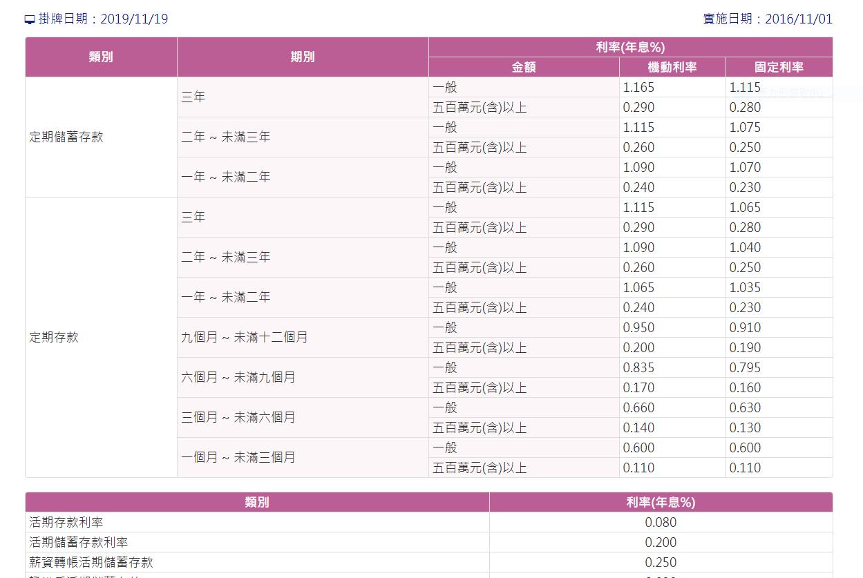 資料來源:台灣銀行