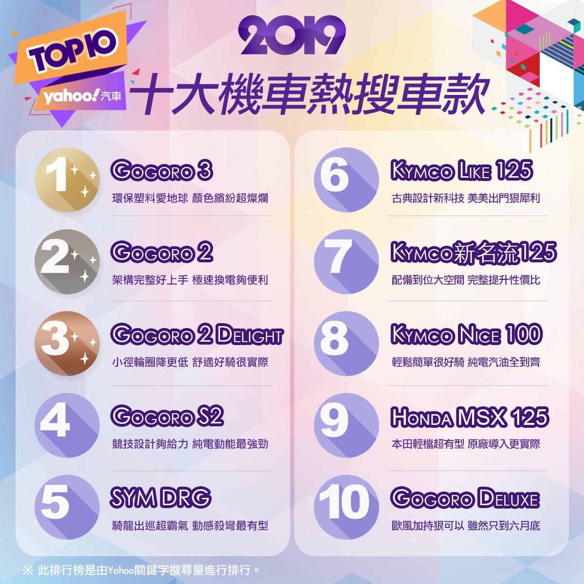 聲量制霸!2019十大Yahoo熱搜機車排名揭曉!