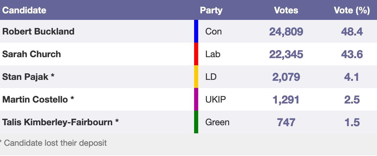The South Swindon election result in 2017. Chart: Parliament