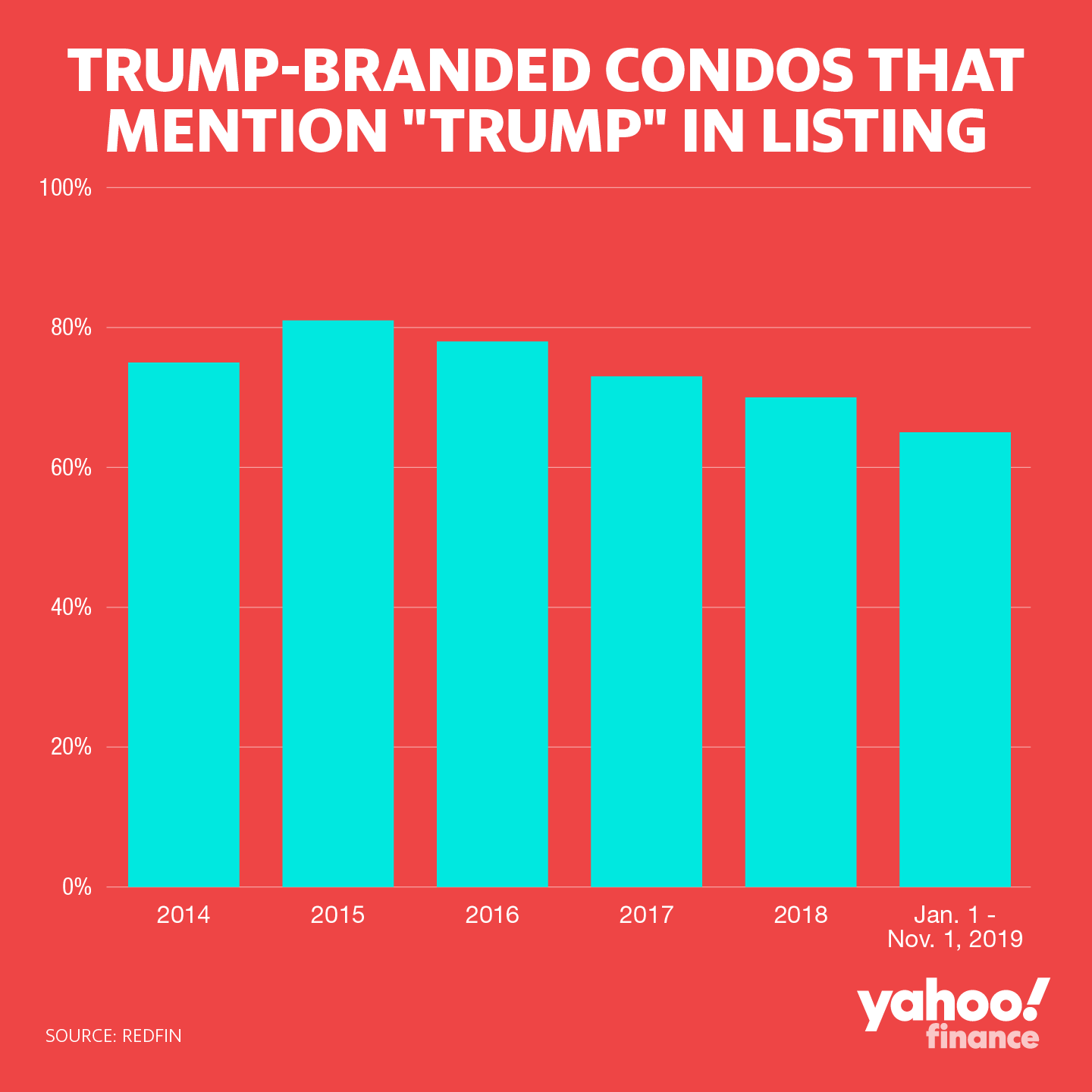 """Trump-branded condos that mention """"Trump"""" in listing. Graphic by: David Foster."""