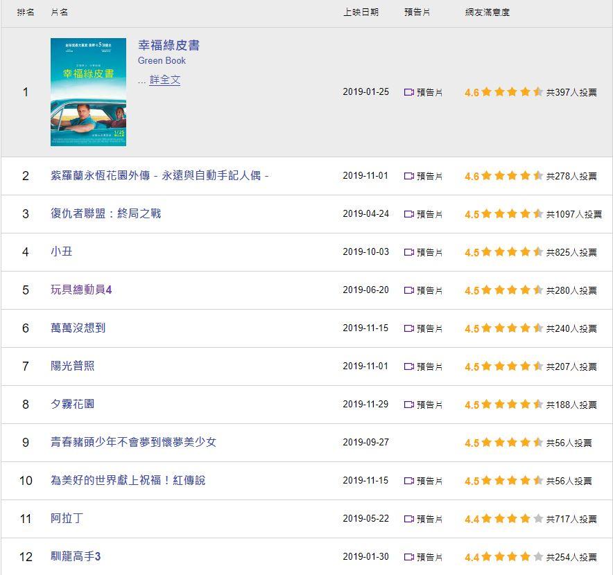 Yahoo十大滿意排行榜電影