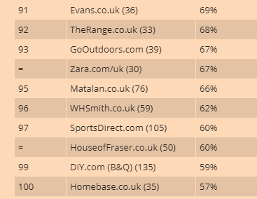 The 10 least popular online retailers, according to a Which? survey.