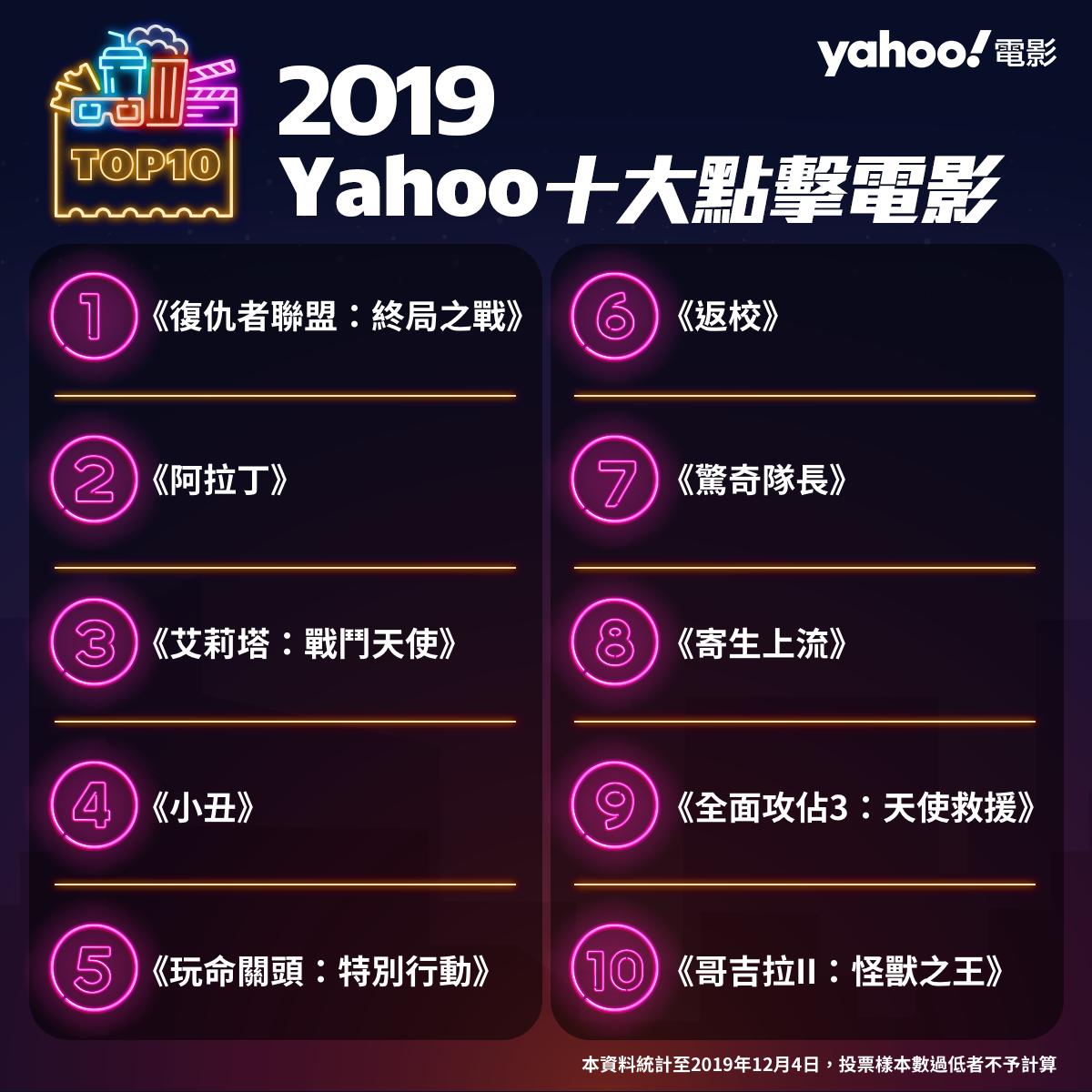 2019Yahoo十大點擊電影