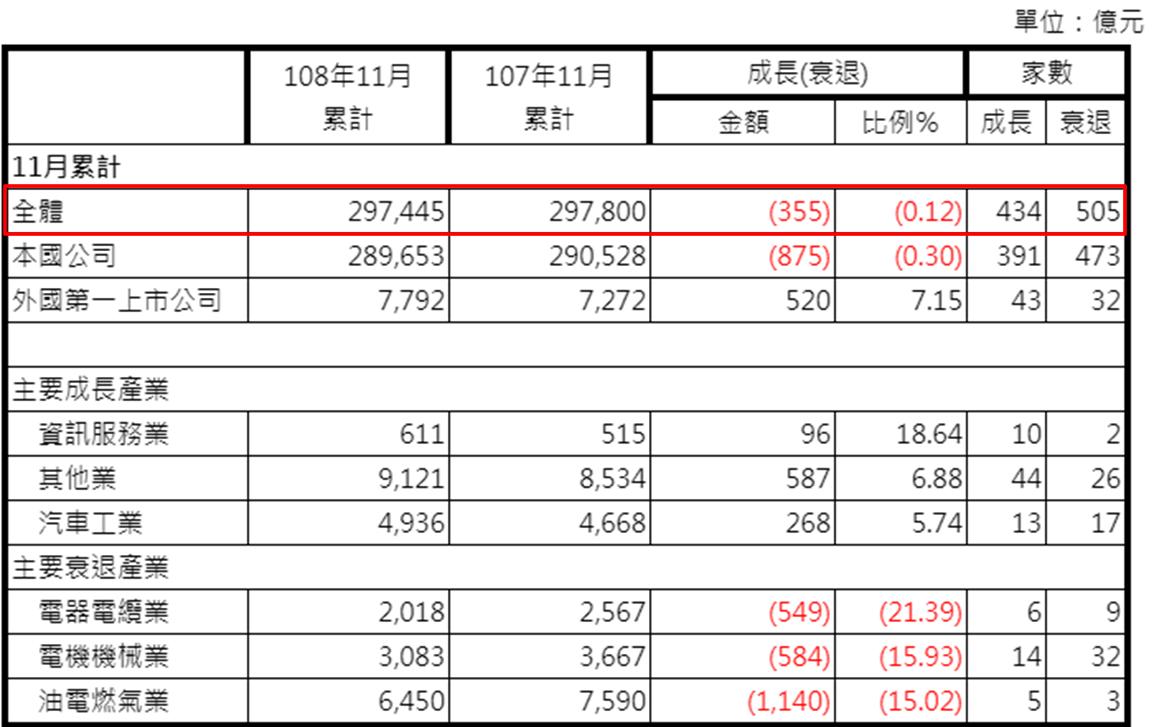 台灣上市公司本年度累積營收衰退