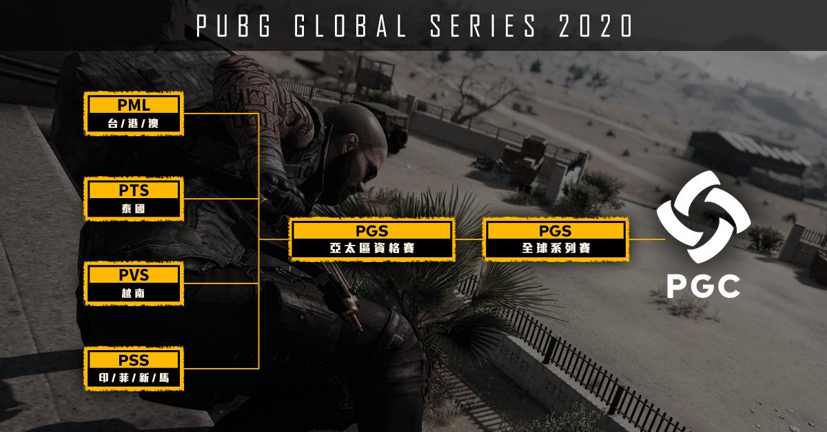 ▲2020 PGS 全球系列賽架構