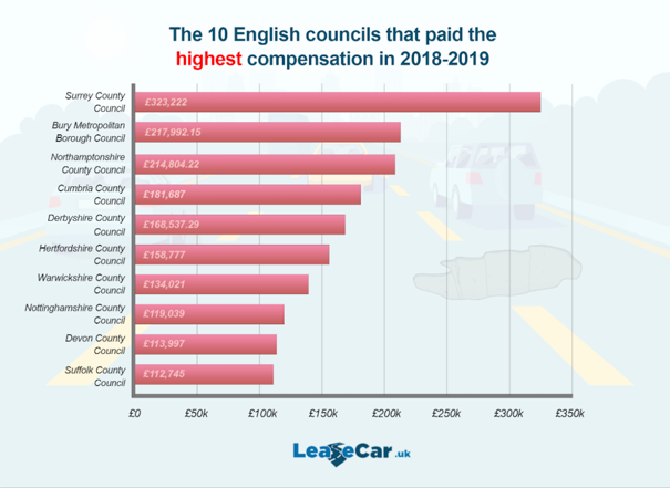 Surrey Count Council paid out the most for potholes (Picture: LeaseCar.uk)