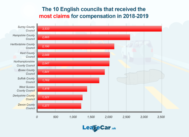 Surrey County Council also received the most complaints (Picture: LeaseCar.uk)