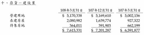 資料來源:總太2019Q1合併財報