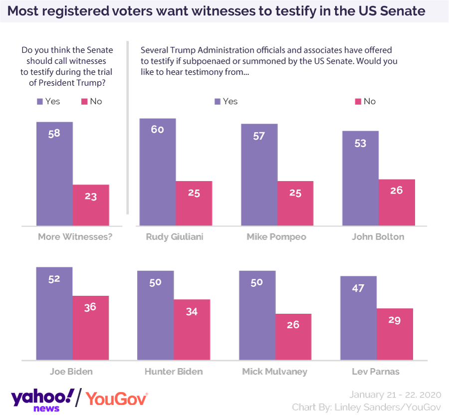 Yahoo News/YouGov poll shows two-thirds of voters want the Senate to call new impeachment witnesses