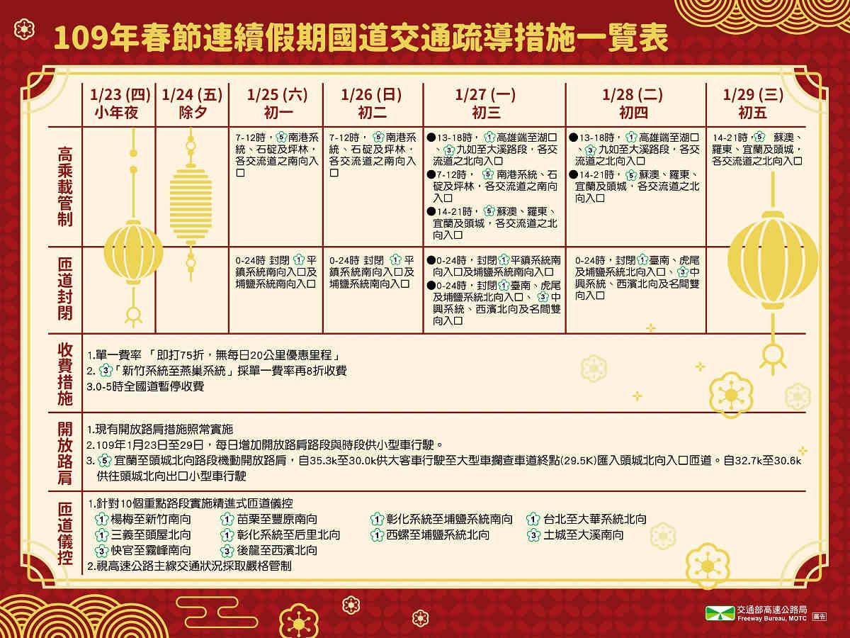 109年春節連續假期國道交通疏導措施(圖片來源:交通部高速高路局)