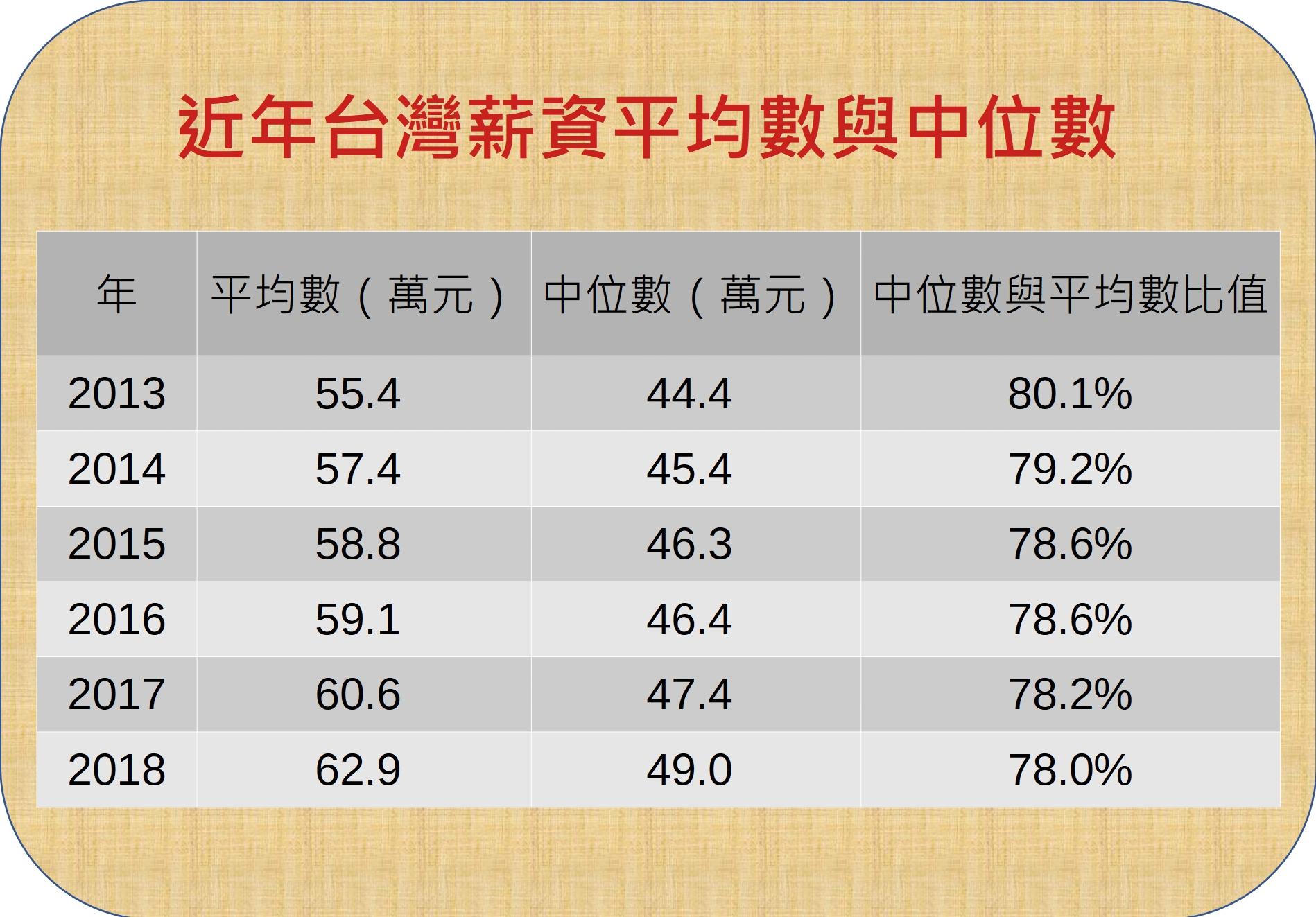 資料來源:行政院主計總處「107年工業及服務業受僱員工全年總薪資中位數及分布統計結果」