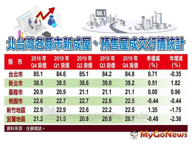 ▲北台灣各縣市新成屋、預售屋成交行情統計(資料來源:住展雜誌)