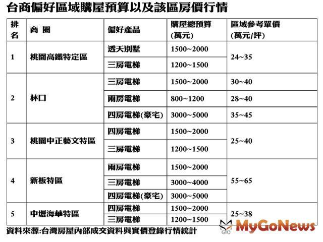 ▲台商偏好區域購屋預算以及該區房價行情(資料來源:台灣房屋內部成交資料與實價登錄行情統計)