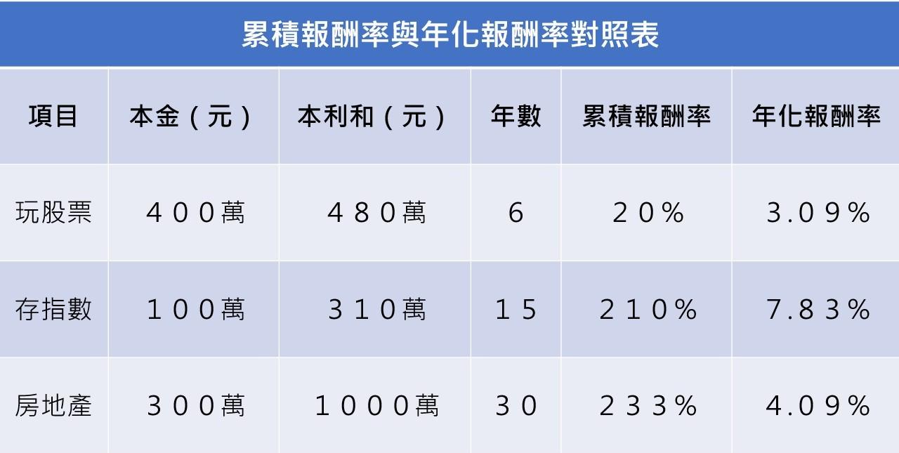累積報酬率與年化報酬率對照表