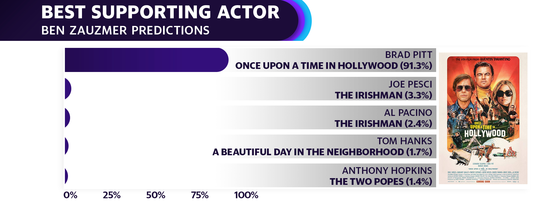 Brad Pitt has a leading chance to win his first Oscar for an individual acting role for his part in Once Upon a Time In Hollywood, Zauzmer's model predicts.