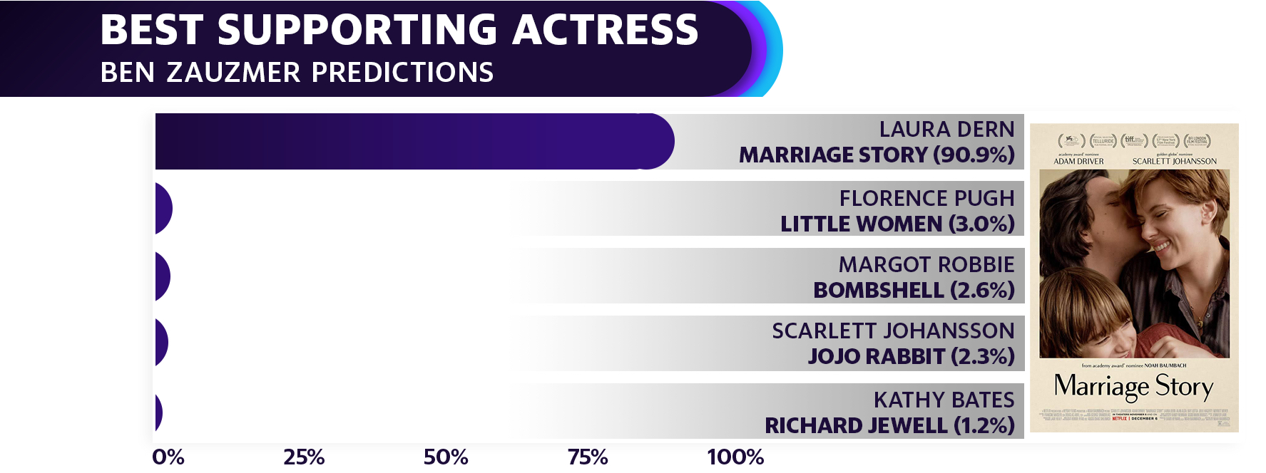 Laura Dern is favorited to win the Oscar for Best Supporting Actress for her role in Marriage Story, according to Zauzmer's model.