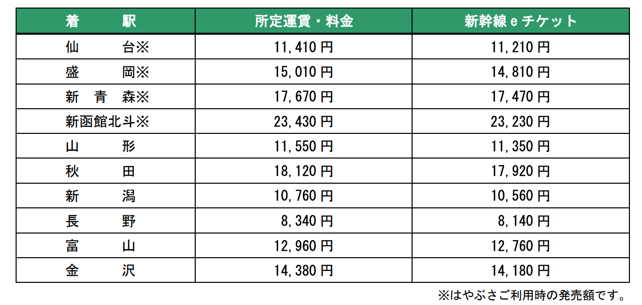 E チケット jr 東北・上越・北陸新幹線などの「eチケットサービス」が3月14日にスタート 「Suica」など交通系ICカードで乗り降り可能に