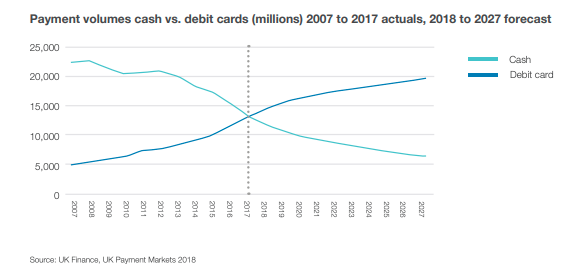 Payment volumes cash vs. debit cards (millions) 2007 to 2017 actuals, 2018 to 2027 forecast. Image: Access to Cash Review