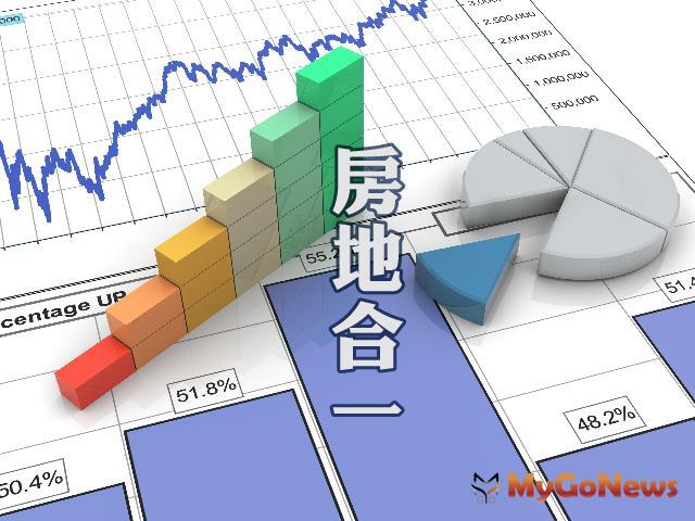 ▲房市復甦房地合一稅飆高,2019年稅收60億年增117%