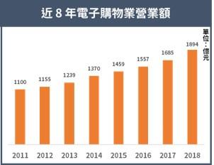 (資料來源:經濟部)