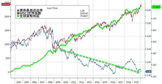 股市反應基本面?
