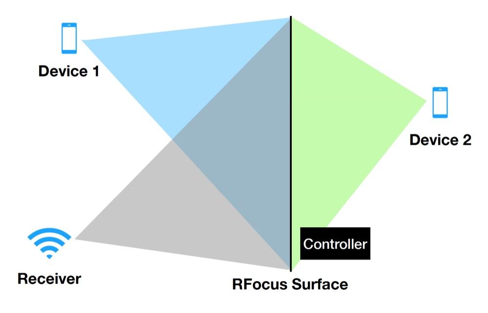 MIT RFocus beam form surface