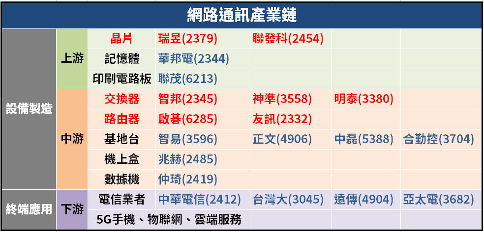 (資料來源:選股勝利組、筆者整理)