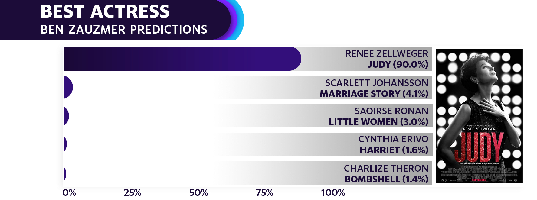 Renee Zellweger is the heavy favorite to win Best Actress, according to Zauzmer's modeling.