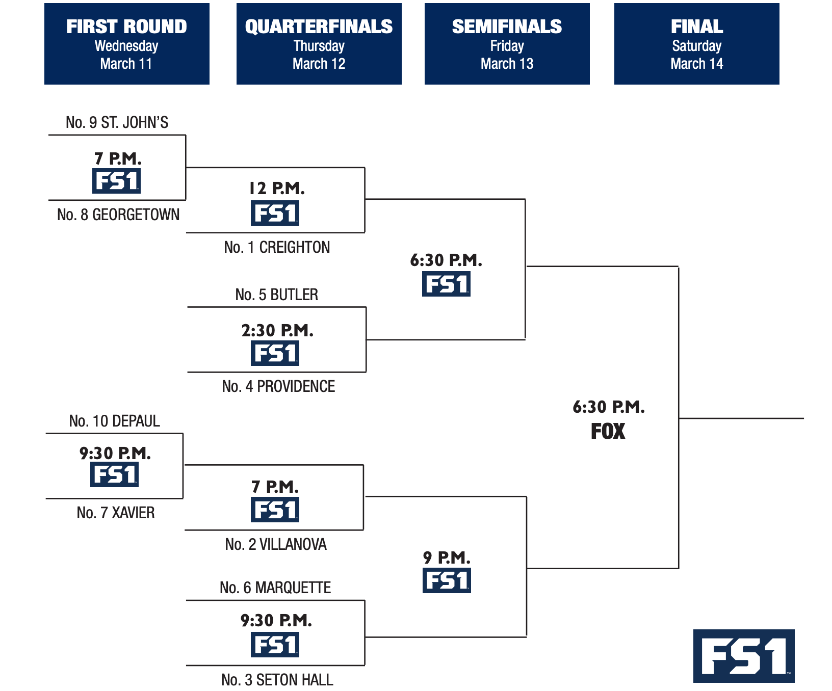 The 2020 Big East men's basketball tournament bracket. (Big East)
