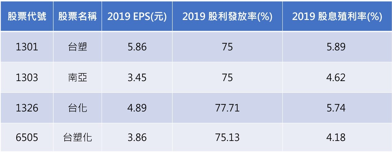 資料來源:CMoney 註:台塑及南亞股利發放率為參考過去3年的預估值
