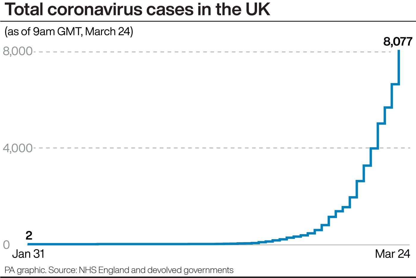 Coronavirus cases in the UK. (PA)