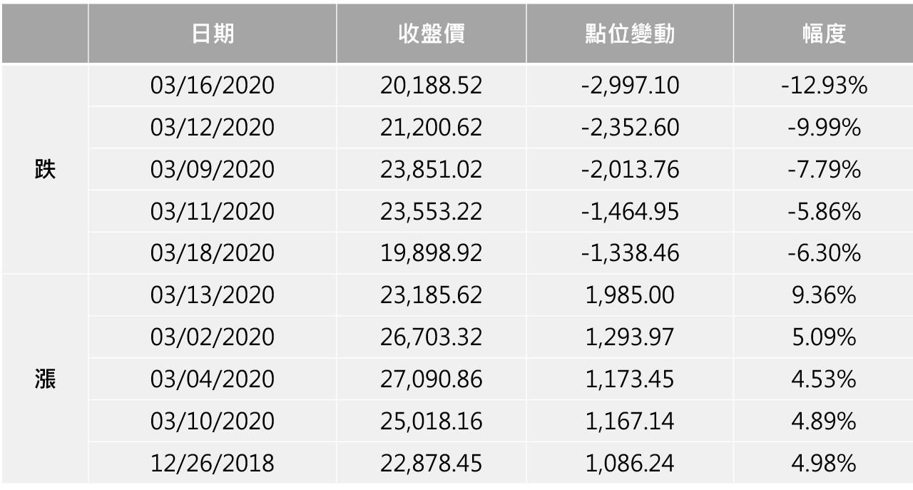 備註:資料截至2020/3/24,依照點位變動大小排序  資料來源:S&P Dow Jones Indices  整理:林帝佑